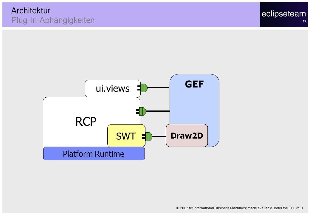 29 Architektur Plug-In-Abhängigkeiten GEF ui.views RCP SWT Platform Runtime Draw2D © 2005 by International Business Machines; made available under the