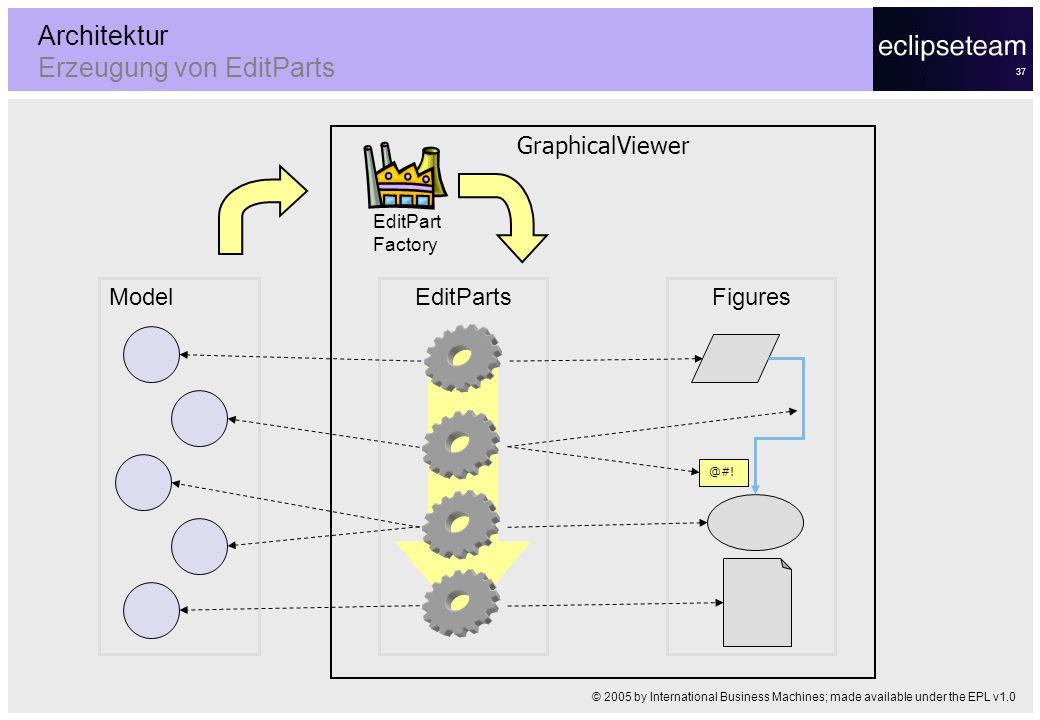 37 Architektur Erzeugung von EditParts Model GraphicalViewer EditPartsFigures @#! EditPart Factory © 2005 by International Business Machines; made ava