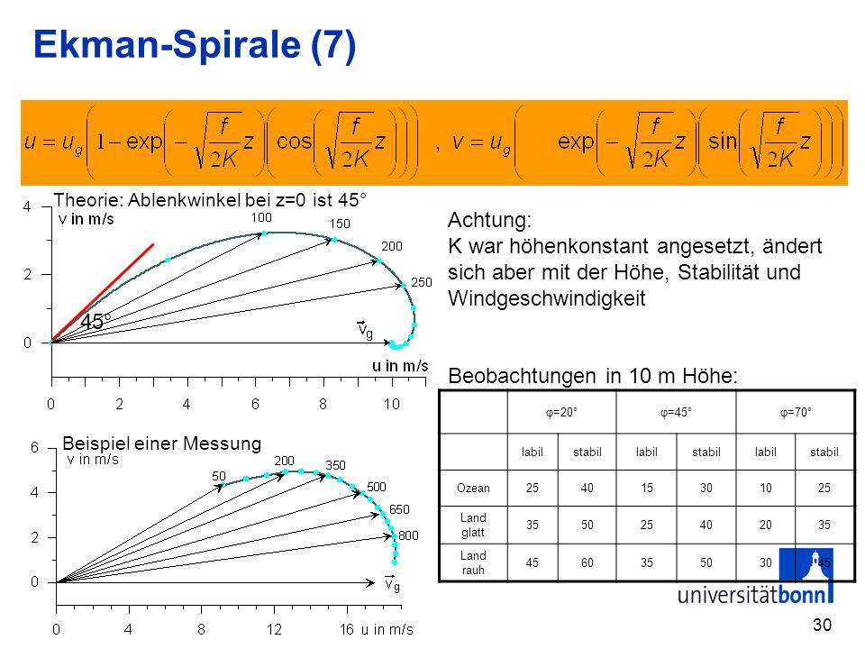 30 Ekman-Spirale (7) 45° Theorie: Ablenkwinkel bei z=0 ist 45° Beispiel einer Messung Achtung: K war höhenkonstant angesetzt, ändert sich aber mit der