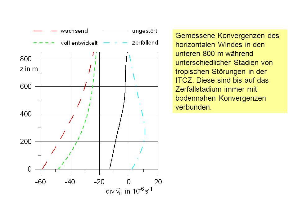 Gemessene Konvergenzen des horizontalen Windes in den unteren 800 m während unterschiedlicher Stadien von tropischen Störungen in der ITCZ. Diese sind
