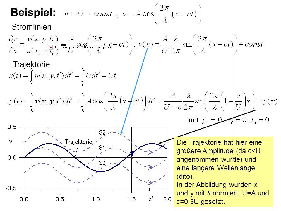 Beispiel: Stromlinien Trajektorie Die Trajektorie hat hier eine größere Amplitude (da c<U angenommen wurde) und eine längere Wellenlänge (dito). In de