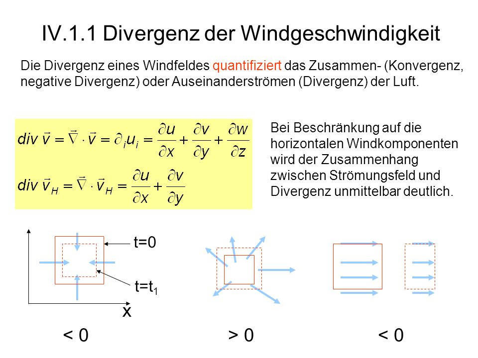 IV.1.1 Divergenz der Windgeschwindigkeit x 0 < 0 t=0 t=t 1 Bei Beschränkung auf die horizontalen Windkomponenten wird der Zusammenhang zwischen Strömu