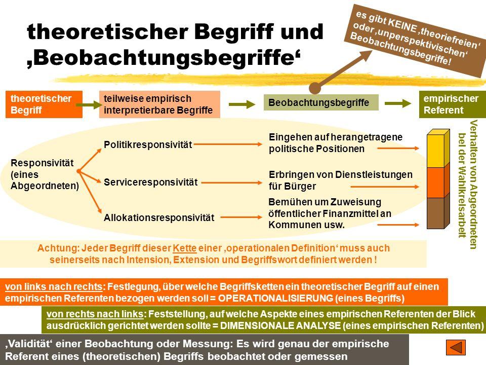 TU Dresden – Institut für Politikwissenschaft – Prof. Dr. Werner J. Patzelt theoretischer Begriff und Beobachtungsbegriffe theoretischer Begriff teilw