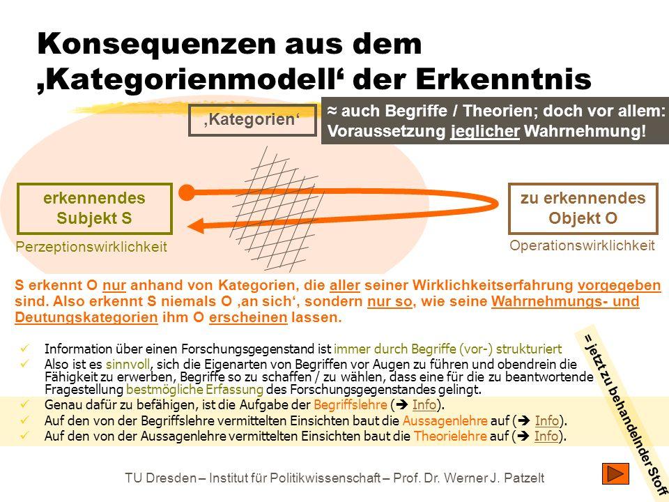 TU Dresden – Institut für Politikwissenschaft – Prof. Dr. Werner J. Patzelt Konsequenzen aus dem Kategorienmodell der Erkenntnis Information über eine