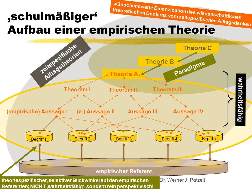 TU Dresden – Institut für Politikwissenschaft – Prof. Dr. Werner J. Patzelt schulmäßiger Aufbau einer empirischen Theorie (empirische) Aussage I(e.) A