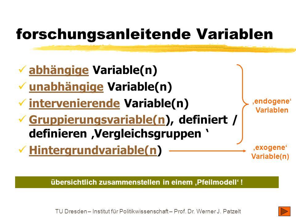 TU Dresden – Institut für Politikwissenschaft – Prof. Dr. Werner J. Patzelt forschungsanleitende Variablen abhängige Variable(n) abhängige unabhängige