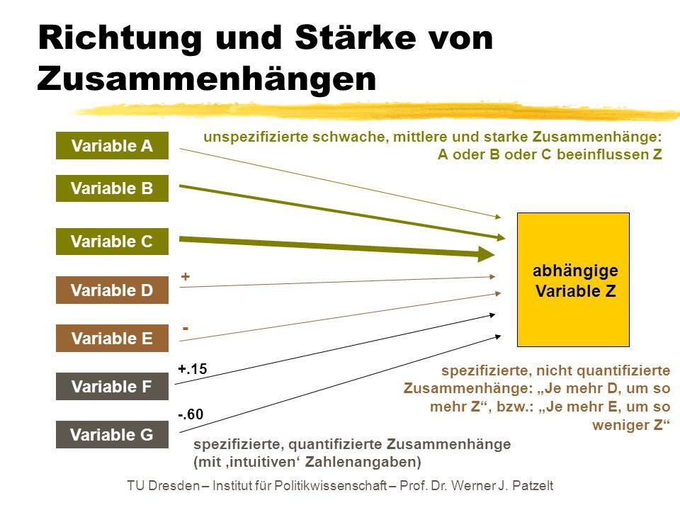 TU Dresden – Institut für Politikwissenschaft – Prof. Dr. Werner J. Patzelt Richtung und Stärke von Zusammenhängen Variable A Variable B Variable C Va