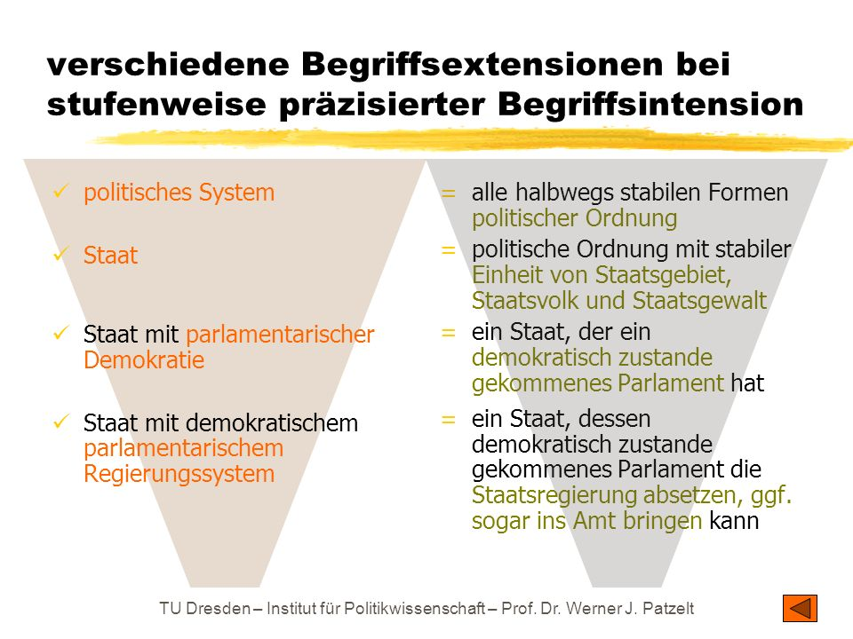 TU Dresden – Institut für Politikwissenschaft – Prof. Dr. Werner J. Patzelt verschiedene Begriffsextensionen bei stufenweise präzisierter Begriffsinte