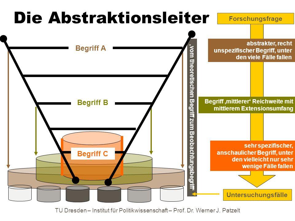 TU Dresden – Institut für Politikwissenschaft – Prof. Dr. Werner J. Patzelt vom theoretischen Begriff zum Beobachtungsbegriff Die Abstraktionsleiter a