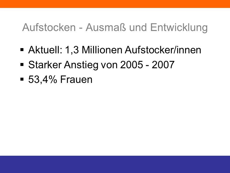 Aufstocken - Ausmaß und Entwicklung Aktuell: 1,3 Millionen Aufstocker/innen Starker Anstieg von 2005 - 2007 53,4% Frauen