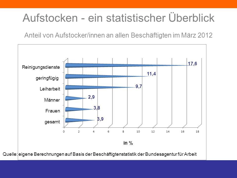Aufstocken - ein statistischer Überblick Anteil von Aufstocker/innen an allen Beschäftigten im März 2012 Quelle: eigene Berechnungen auf Basis der Bes
