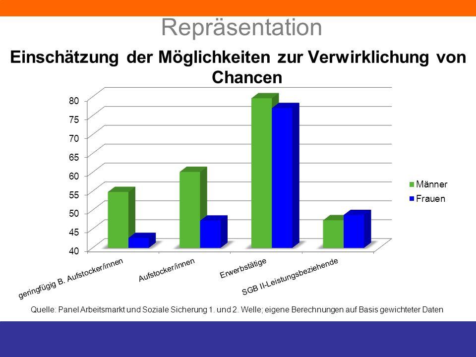 Repräsentation Einschätzung der Möglichkeiten zur Verwirklichung von Chancen Quelle: Panel Arbeitsmarkt und Soziale Sicherung 1. und 2. Welle; eigene