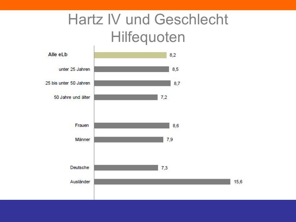 Hartz IV und Geschlecht 4,45 Mio Personen 2,3 Mio Frauen (51,6%) Frauen verweilen meist länger im Bezug