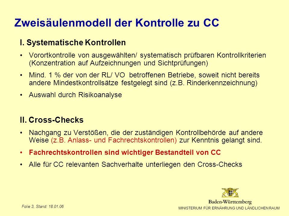 MINISTERIUM FÜR ERNÄHRUNG UND LÄNDLICHEN RAUM Folie 3, Stand: 18.01.06 Zweisäulenmodell der Kontrolle zu CC I. Systematische Kontrollen Vorortkontroll