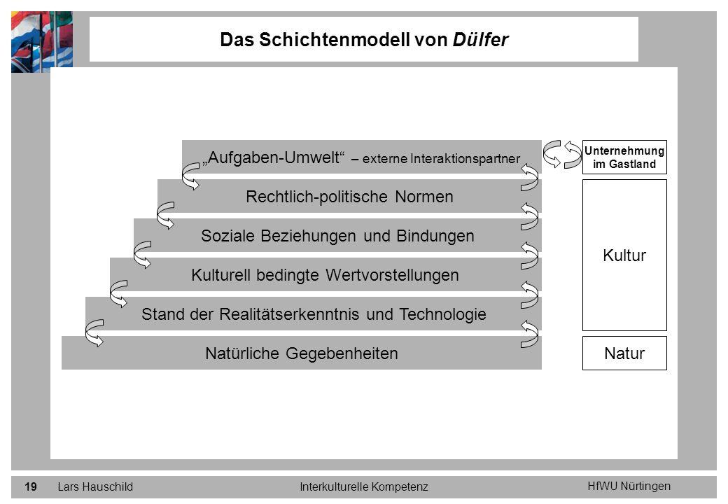 HfWU Nürtingen Lars HauschildInterkulturelle Kompetenz19 Das Schichtenmodell von Dülfer Natürliche Gegebenheiten Stand der Realitätserkenntnis und Tec