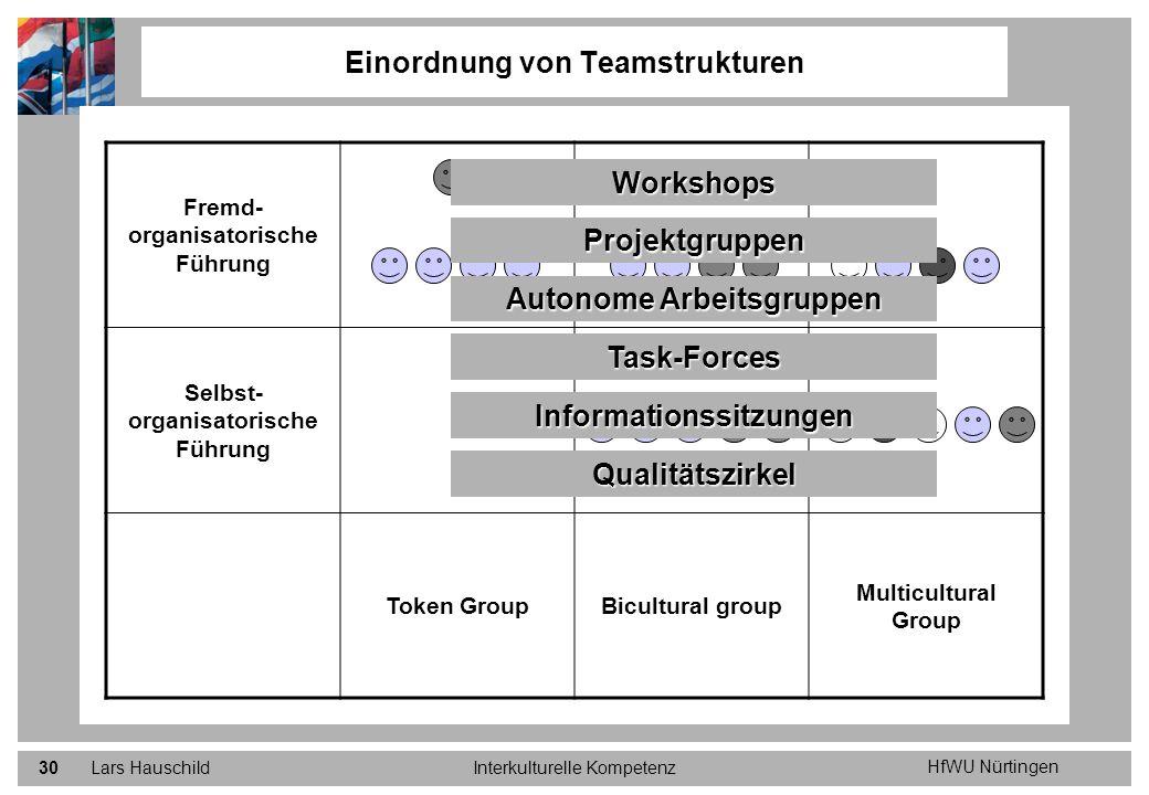 HfWU Nürtingen Lars HauschildInterkulturelle Kompetenz30 Fremd- organisatorische Führung Selbst- organisatorische Führung Token GroupBicultural group