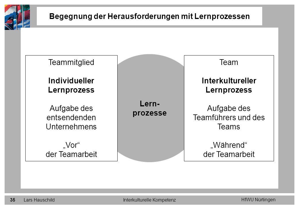 HfWU Nürtingen Lars HauschildInterkulturelle Kompetenz35 Begegnung der Herausforderungen mit Lernprozessen Lern- prozesse Team Interkultureller Lernpr