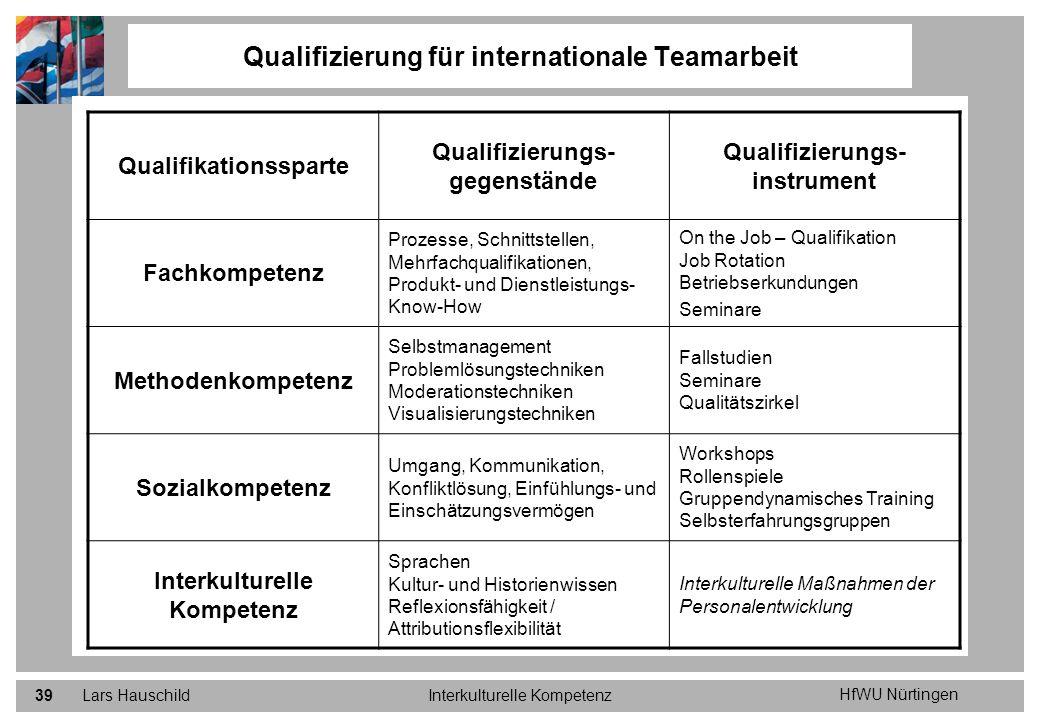 HfWU Nürtingen Lars HauschildInterkulturelle Kompetenz39 Qualifizierung für internationale Teamarbeit Qualifikationssparte Qualifizierungs- gegenständ