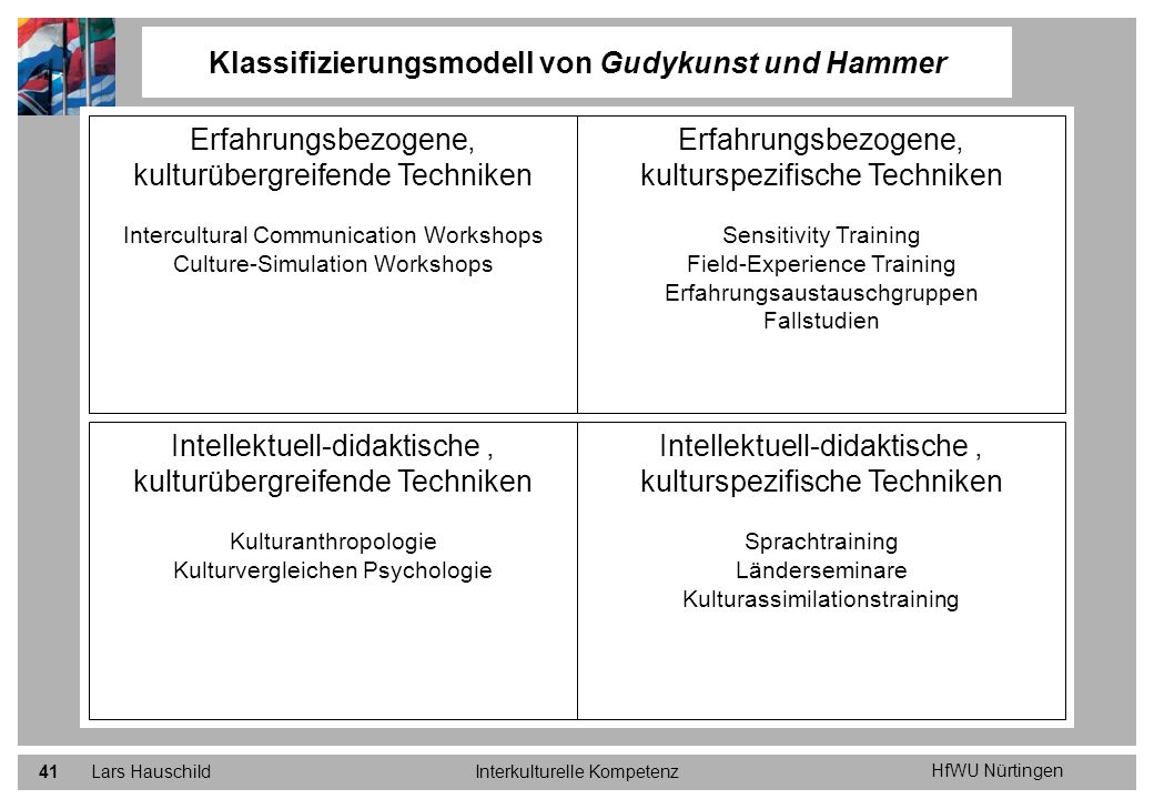 HfWU Nürtingen Lars HauschildInterkulturelle Kompetenz41 Klassifizierungsmodell von Gudykunst und Hammer Erfahrungsbezogene, kulturübergreifende Techn