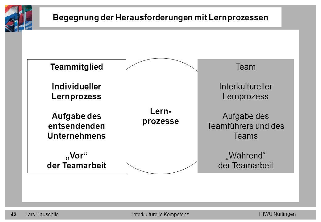 HfWU Nürtingen Lars HauschildInterkulturelle Kompetenz42 Begegnung der Herausforderungen mit Lernprozessen Lern- prozesse Team Interkultureller Lernpr