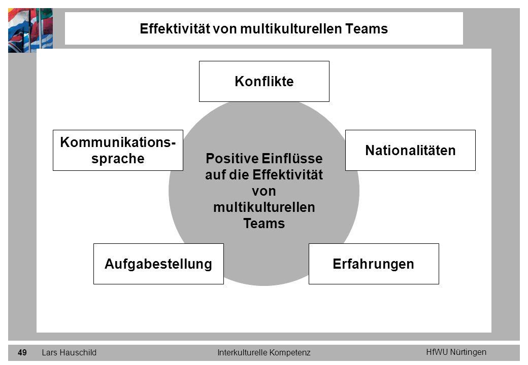 HfWU Nürtingen Lars HauschildInterkulturelle Kompetenz49 Effektivität von multikulturellen Teams Positive Einflüsse auf die Effektivität von multikult