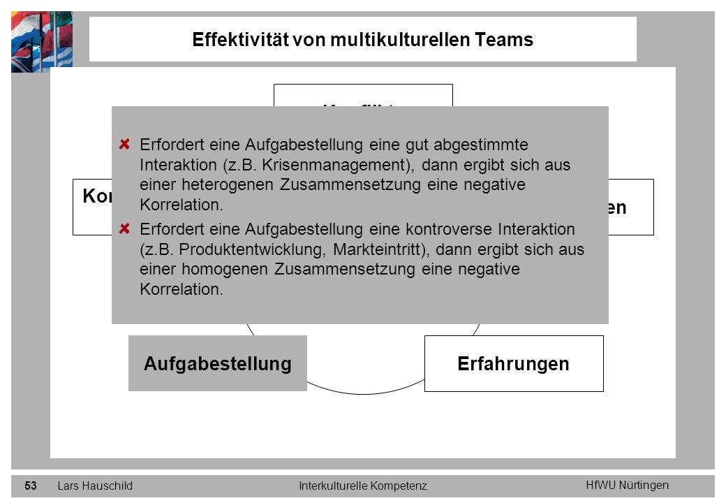 HfWU Nürtingen Lars HauschildInterkulturelle Kompetenz53 Effektivität von multikulturellen Teams Positive Einflüsse auf die Effektivität von multikult