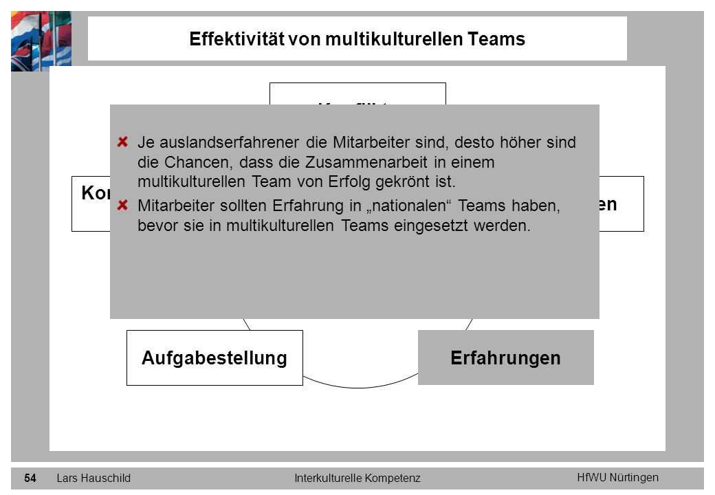 HfWU Nürtingen Lars HauschildInterkulturelle Kompetenz54 Effektivität von multikulturellen Teams Positive Einflüsse auf die Effektivität von multikult
