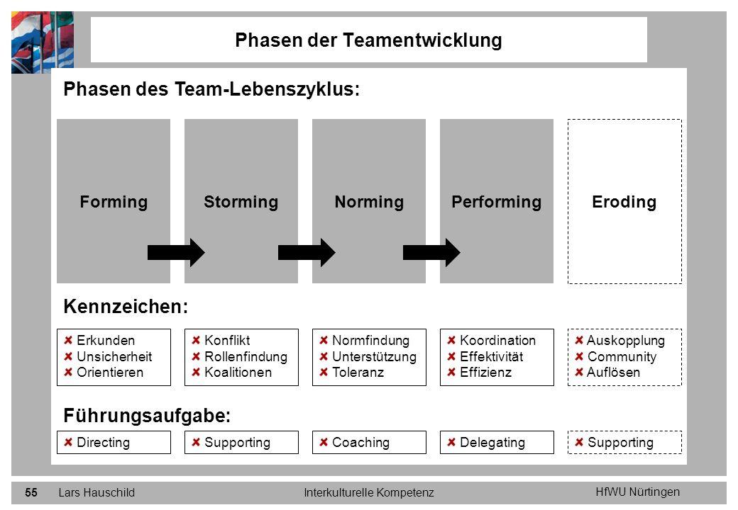 HfWU Nürtingen Lars HauschildInterkulturelle Kompetenz55 Phasen der Teamentwicklung Phasen des Team-Lebenszyklus: Kennzeichen: Führungsaufgabe: Erkund