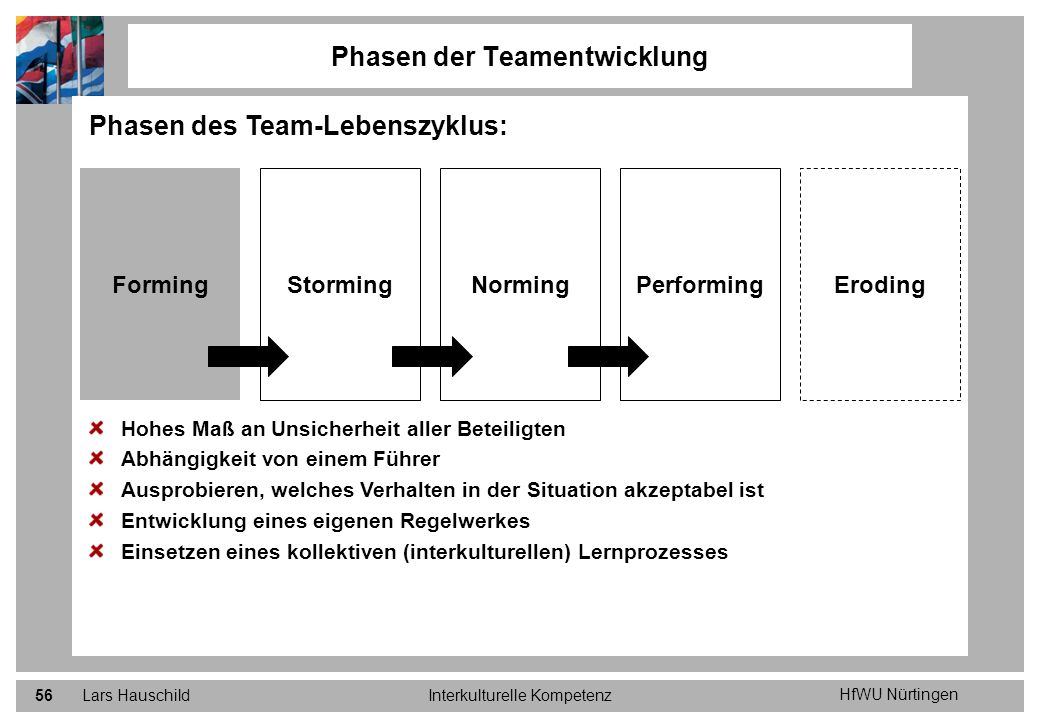 HfWU Nürtingen Lars HauschildInterkulturelle Kompetenz56 Phasen der Teamentwicklung Phasen des Team-Lebenszyklus: Hohes Maß an Unsicherheit aller Bete
