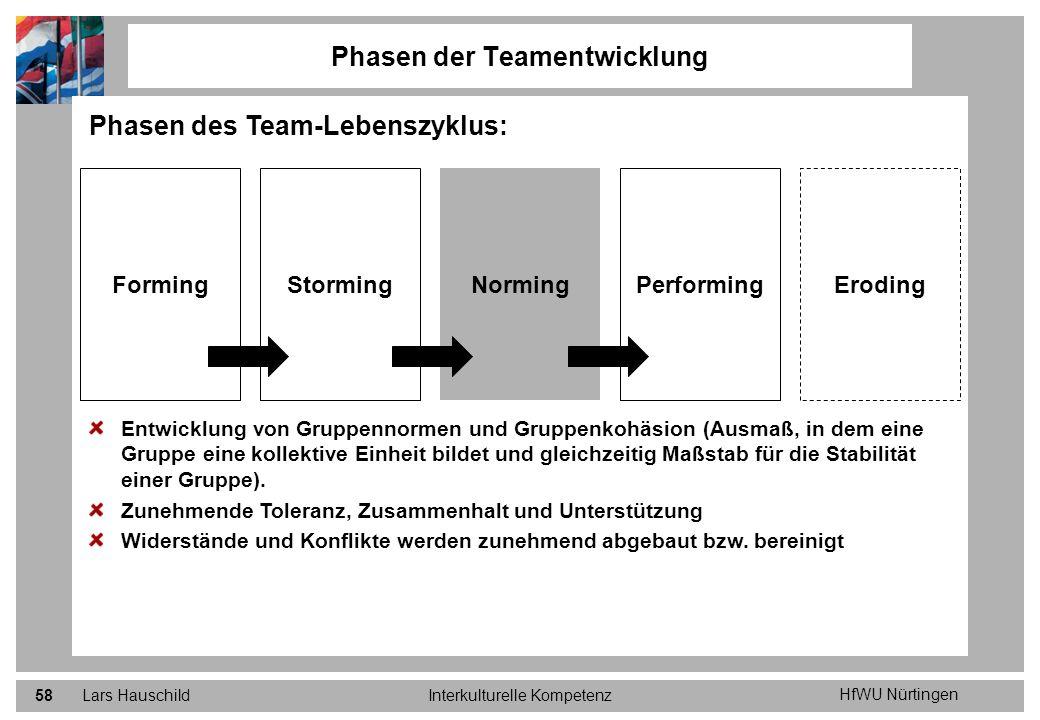 HfWU Nürtingen Lars HauschildInterkulturelle Kompetenz58 Phasen der Teamentwicklung Phasen des Team-Lebenszyklus: Entwicklung von Gruppennormen und Gr
