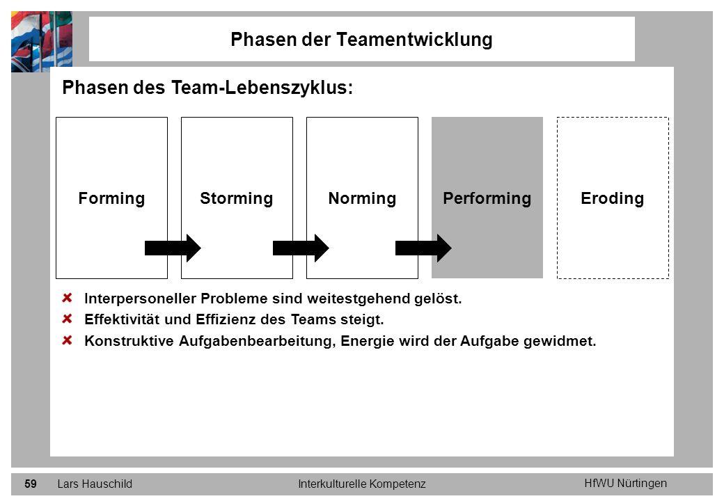 HfWU Nürtingen Lars HauschildInterkulturelle Kompetenz59 Phasen der Teamentwicklung Phasen des Team-Lebenszyklus: Interpersoneller Probleme sind weite