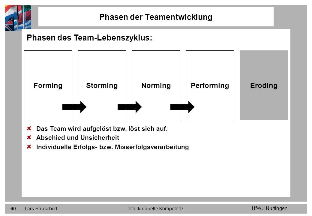 HfWU Nürtingen Lars HauschildInterkulturelle Kompetenz60 Phasen der Teamentwicklung Phasen des Team-Lebenszyklus: Das Team wird aufgelöst bzw. löst si