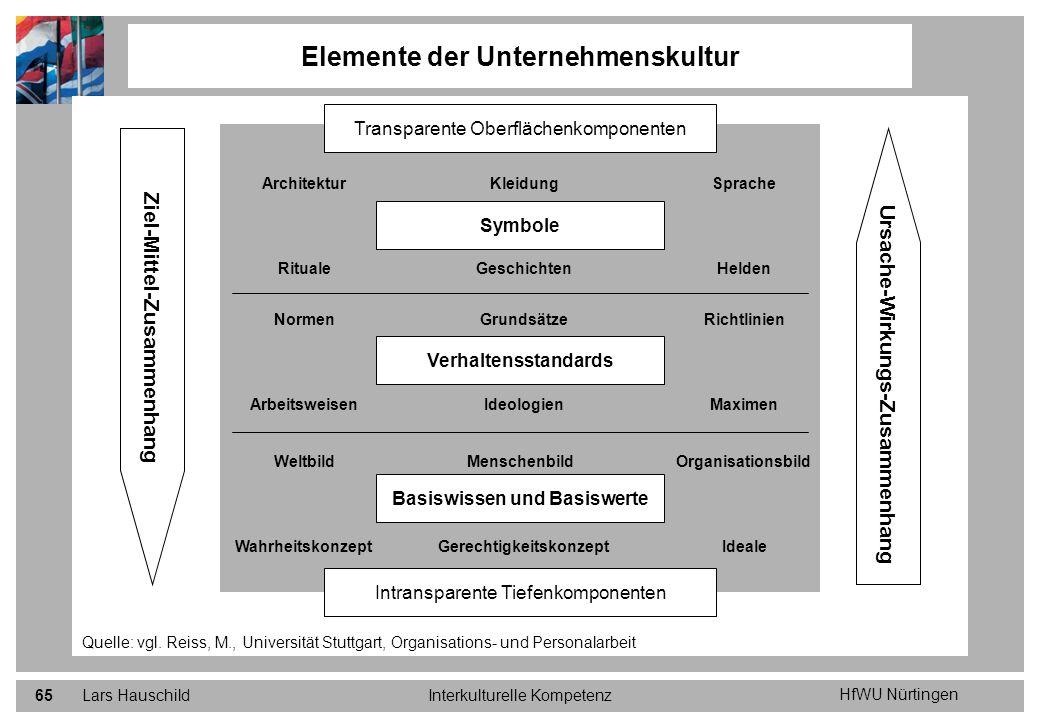 HfWU Nürtingen Lars HauschildInterkulturelle Kompetenz65 Elemente der Unternehmenskultur Quelle: vgl. Reiss, M., Universität Stuttgart, Organisations-