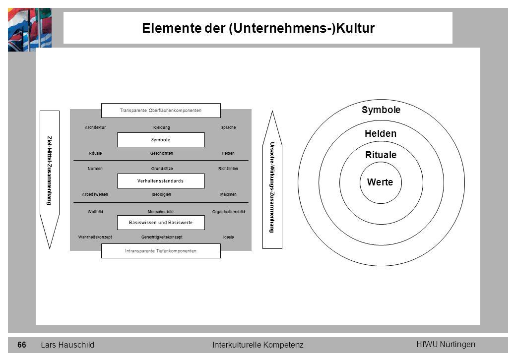 HfWU Nürtingen Lars HauschildInterkulturelle Kompetenz66 Elemente der (Unternehmens-)Kultur Transparente Oberflächenkomponenten Intransparente Tiefenk