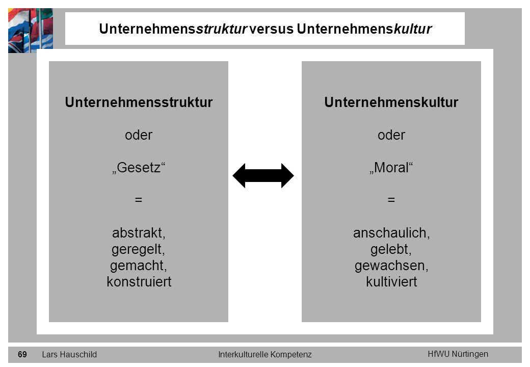 HfWU Nürtingen Lars HauschildInterkulturelle Kompetenz69 Unternehmensstruktur versus Unternehmenskultur Unternehmensstruktur oder Gesetz = abstrakt, g