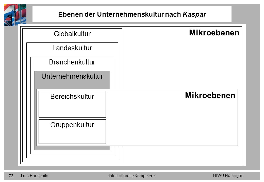 HfWU Nürtingen Lars HauschildInterkulturelle Kompetenz72 Ebenen der Unternehmenskultur nach Kaspar Mikroebenen Globalkultur Landeskultur Branchenkultu