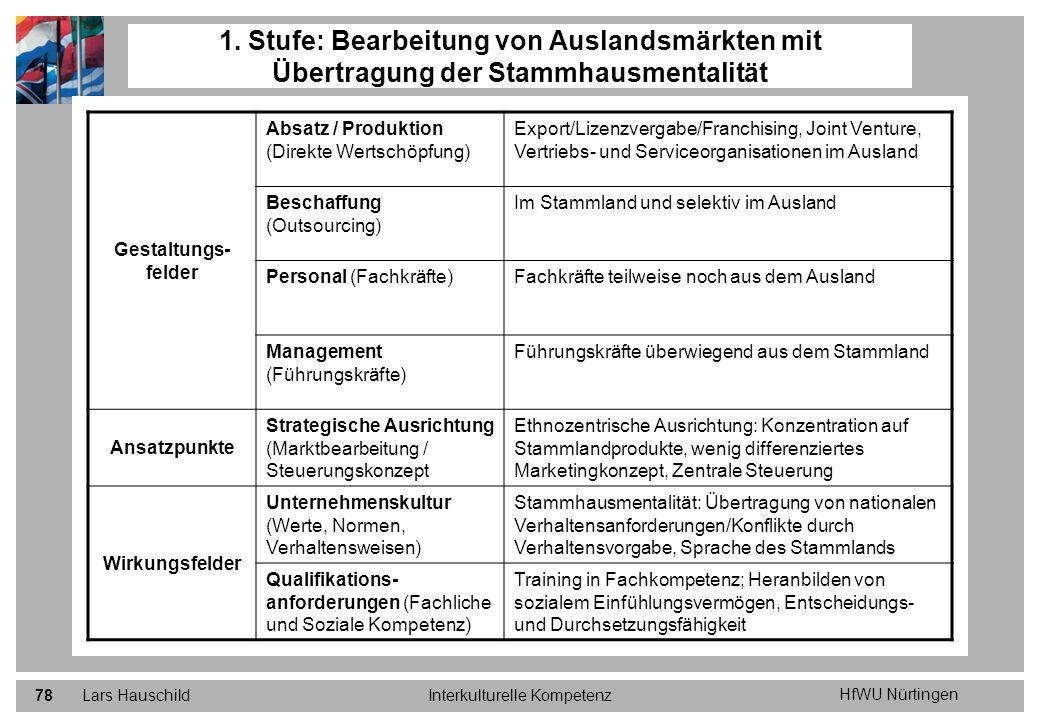HfWU Nürtingen Lars HauschildInterkulturelle Kompetenz78 1. Stufe: Bearbeitung von Auslandsmärkten mit Übertragung der Stammhausmentalität Gestaltungs