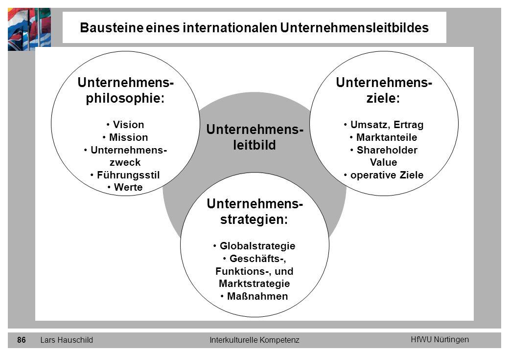 HfWU Nürtingen Lars HauschildInterkulturelle Kompetenz86 Bausteine eines internationalen Unternehmensleitbildes Unternehmens- leitbild Unternehmens- z