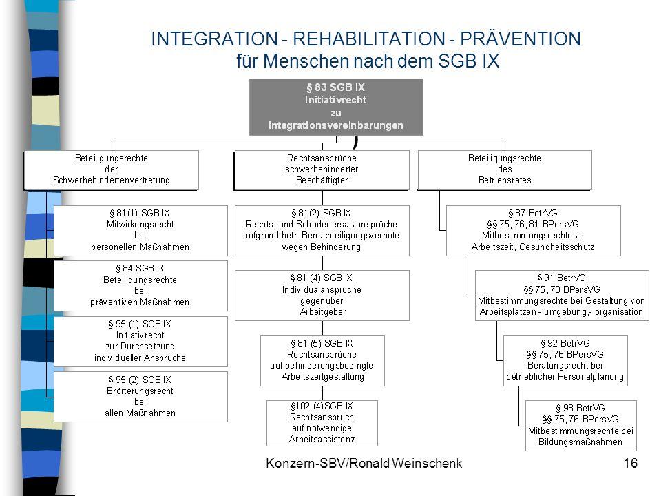 Konzern-SBV/Ronald Weinschenk16 INTEGRATION - REHABILITATION - PRÄVENTION für Menschen nach dem SGB IX )