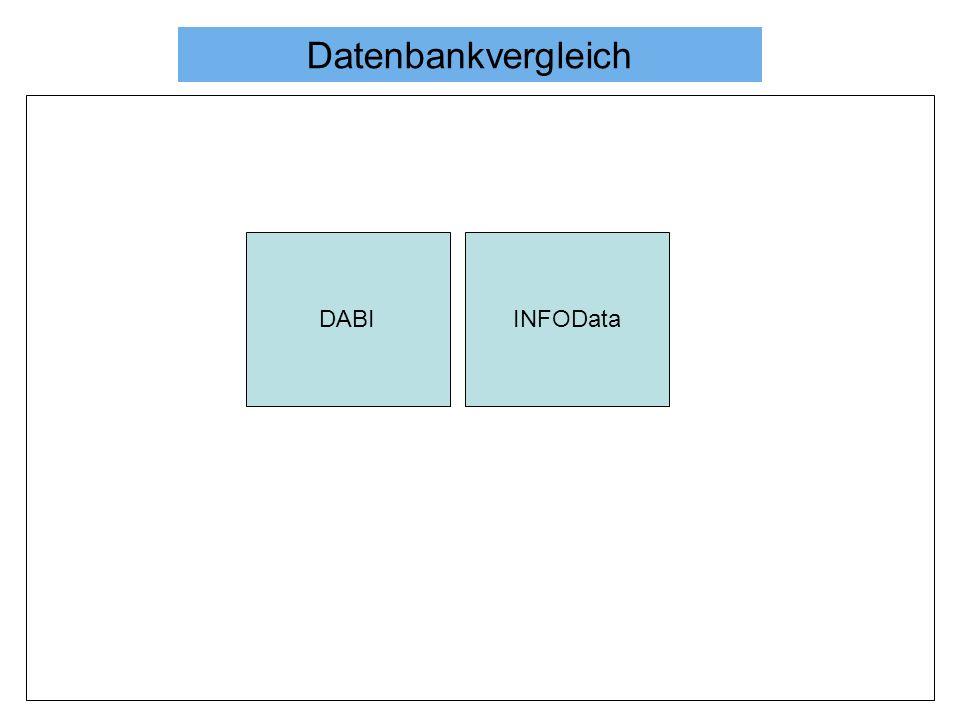 Datenbankvergleich DABIINFOData