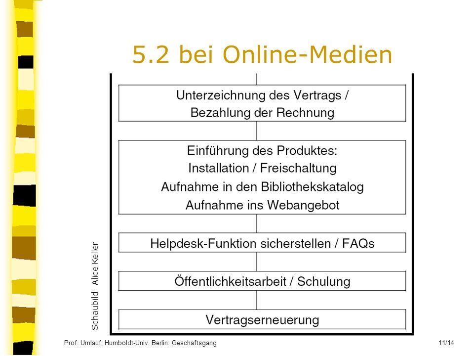Prof. Umlauf, Humboldt-Univ. Berlin: Geschäftsgang 11/14 5.2 bei Online-Medien Schaubild: Alice Keller