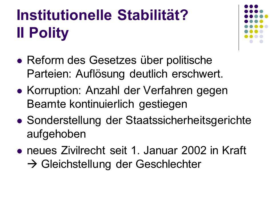 Institutionelle Stabilität? II Polity Reform des Gesetzes über politische Parteien: Auflösung deutlich erschwert. Korruption: Anzahl der Verfahren geg