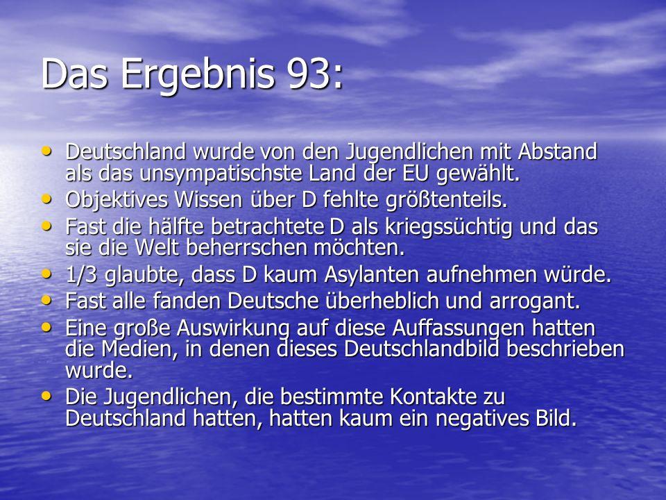 Das Ergebnis 93: Deutschland wurde von den Jugendlichen mit Abstand als das unsympatischste Land der EU gewählt. Deutschland wurde von den Jugendliche
