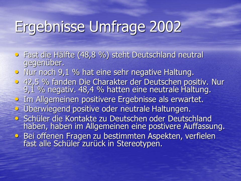 Ergebnisse Umfrage 2002 Fast die Hälfte (48,8 %) steht Deutschland neutral gegenüber. Fast die Hälfte (48,8 %) steht Deutschland neutral gegenüber. Nu