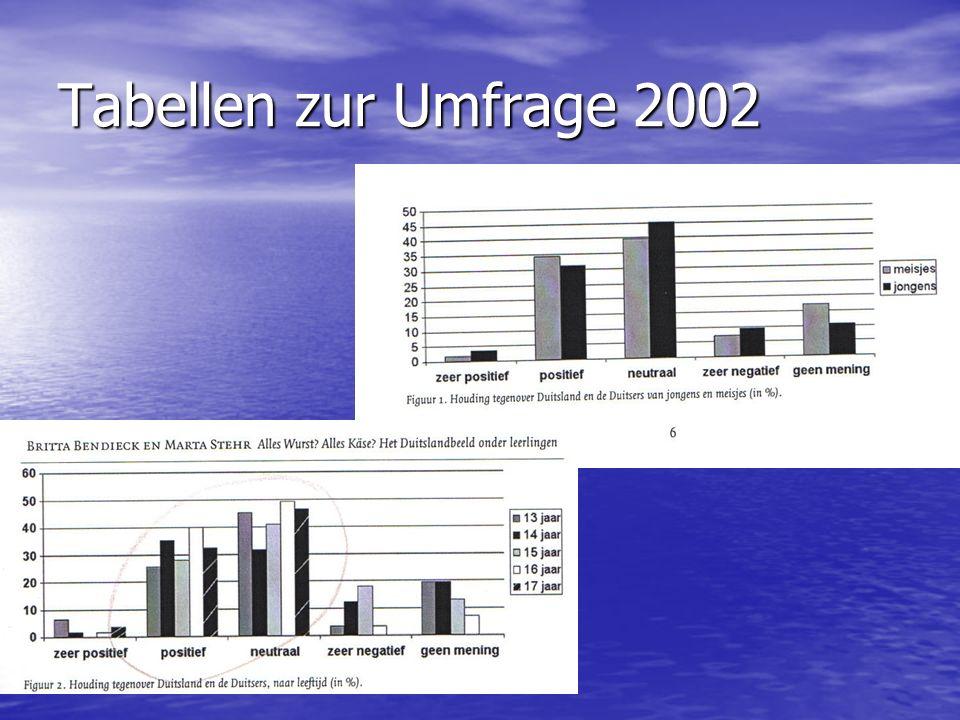 Tabellen zur Umfrage 2002
