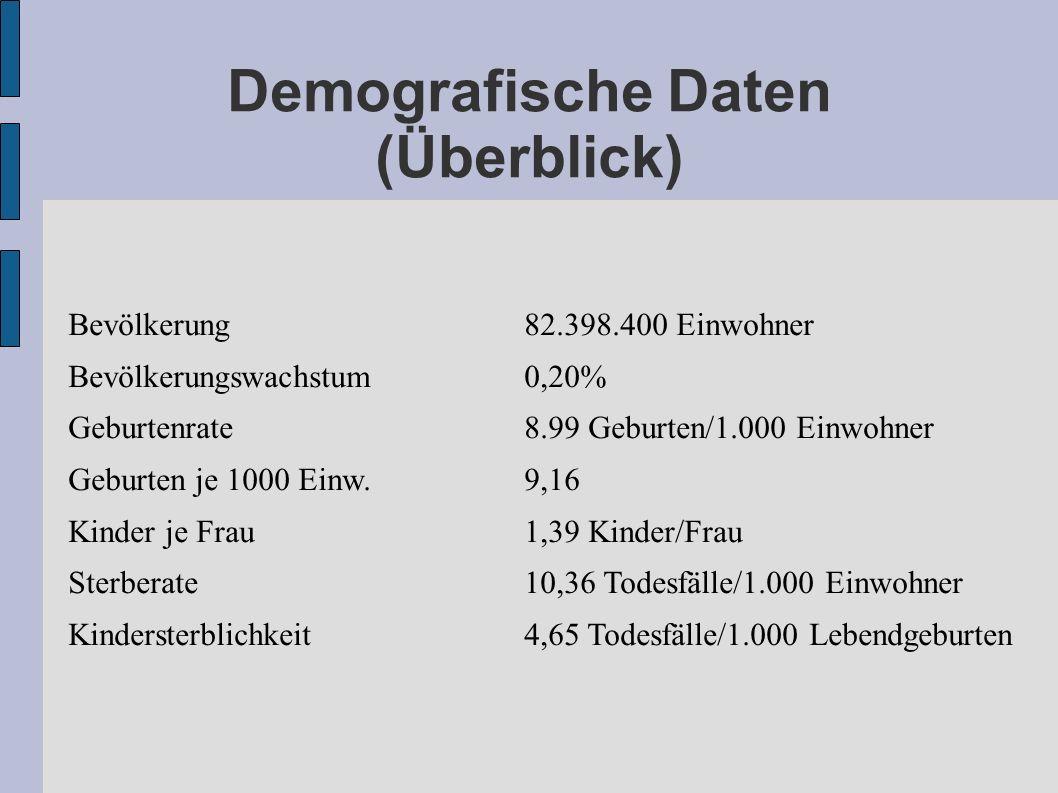 Demografische Daten (Überblick) Bevölkerung82.398.400 Einwohner Bevölkerungswachstum0,20% Geburtenrate8.99 Geburten/1.000 Einwohner Geburten je 1000 E
