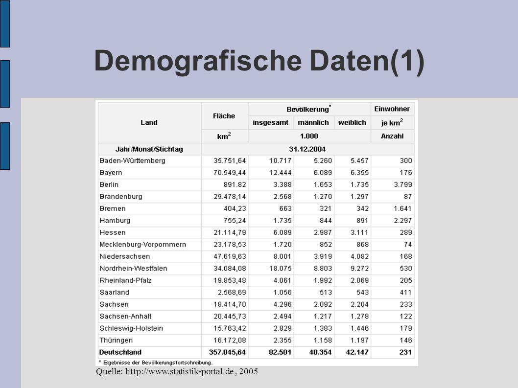 Demografische Daten(1) Quelle: http://www.statistik-portal.de, 2005