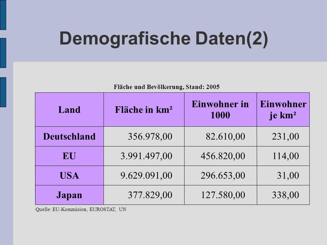 Demografische Daten(2) 338,00 127.580,00 377.829,00Japan 31,00 296.653,00 9.629.091,00USA 114,00 456.820,00 3.991.497,00EU 231,00 82.610,00 356.978,00