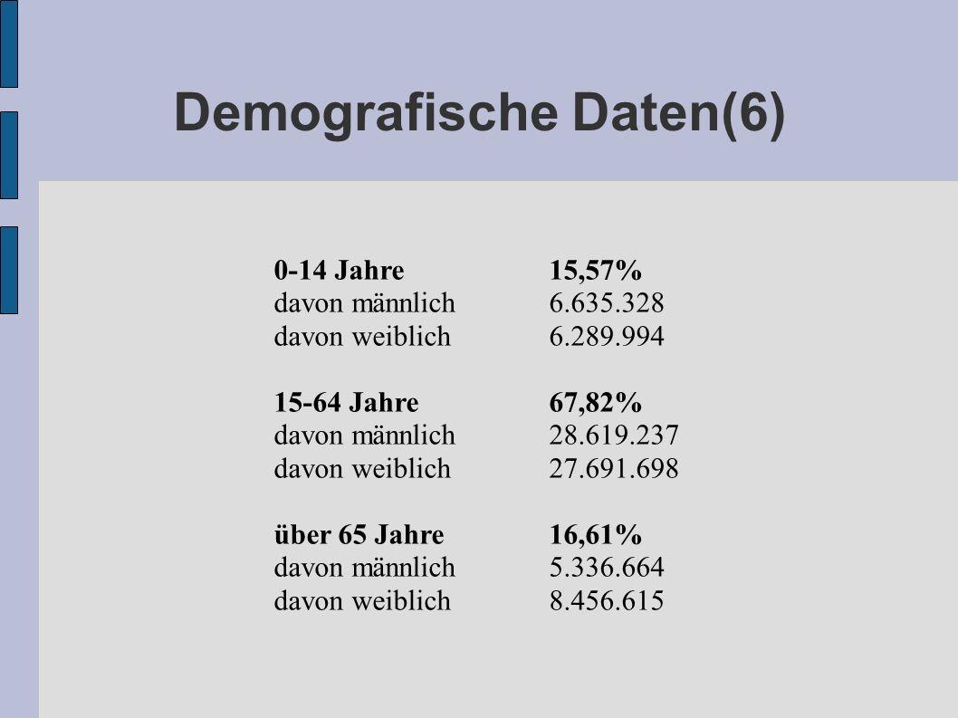 Demografische Daten(6) 0-14 Jahre 15,57% davon männlich 6.635.328 davon weiblich 6.289.994 15-64 Jahre 67,82% davon männlich 28.619.237 davon weiblich