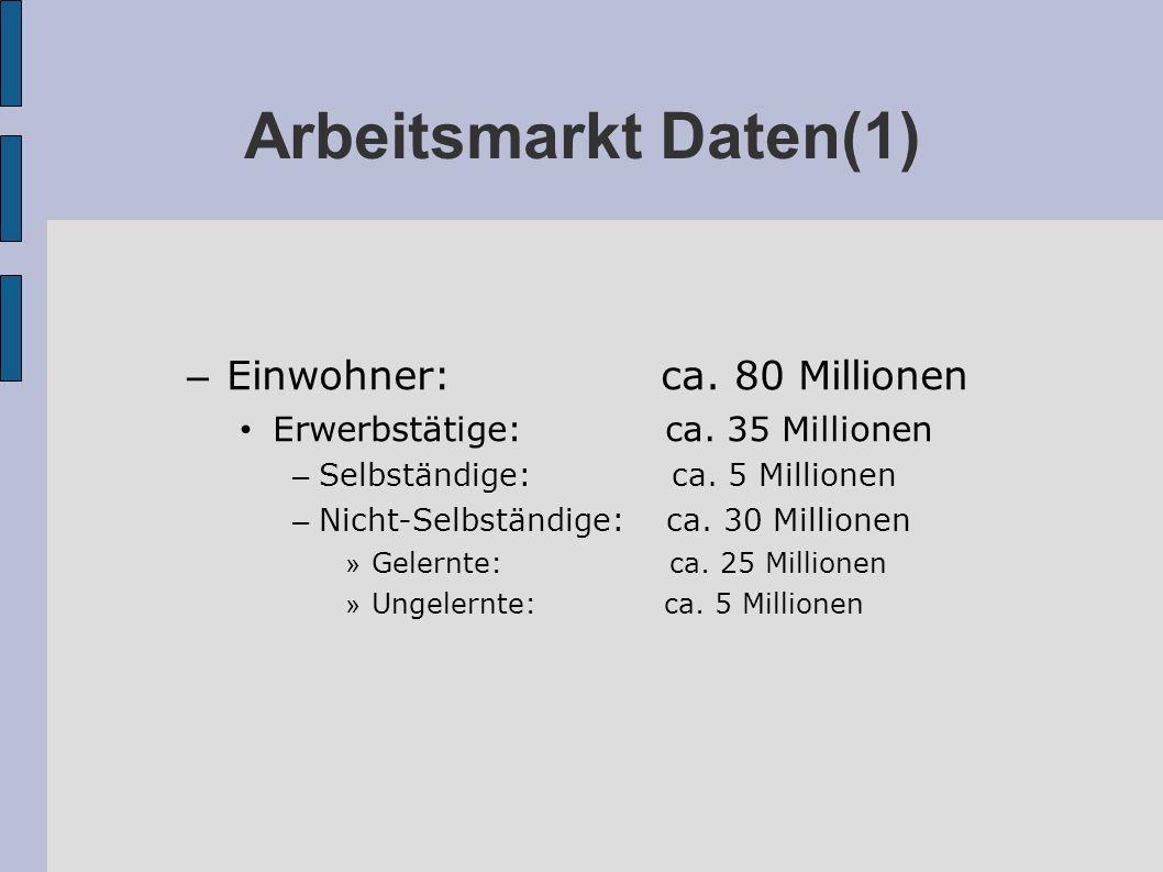 Arbeitsmarkt Daten(1) – Einwohner: ca. 80 Millionen Erwerbstätige: ca. 35 Millionen – Selbständige: ca. 5 Millionen – Nicht-Selbständige: ca. 30 Milli